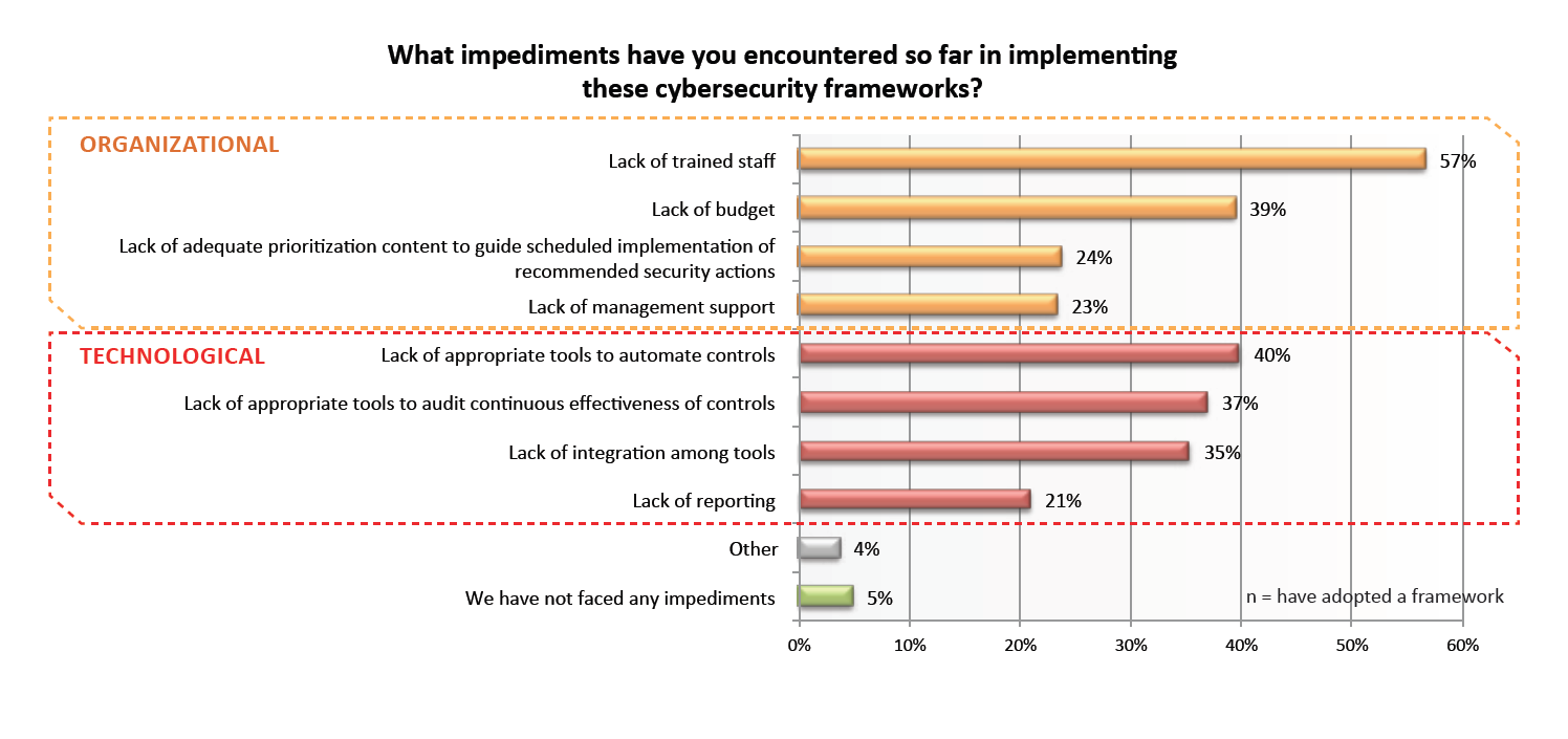 Graph: Impediments in implementing cybersecurity frameworks